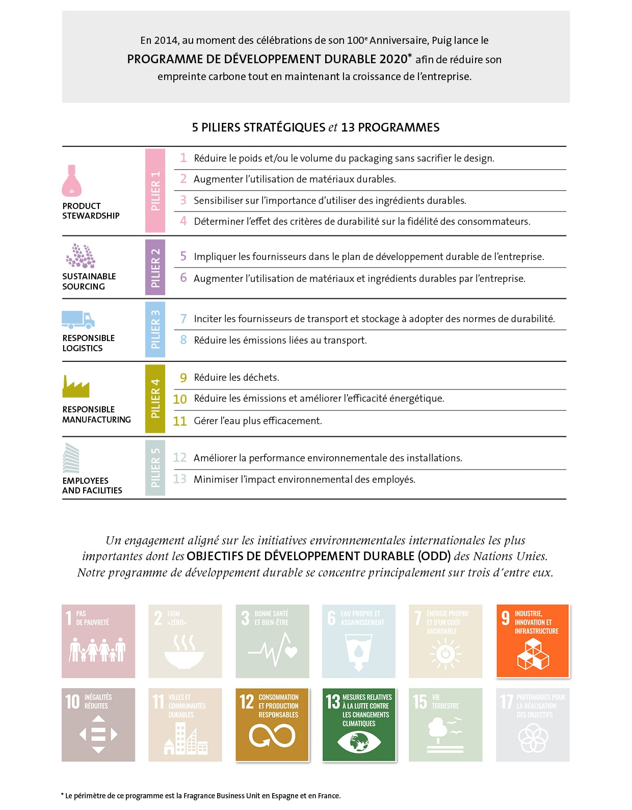 Sustainability At Puig Infographic 01