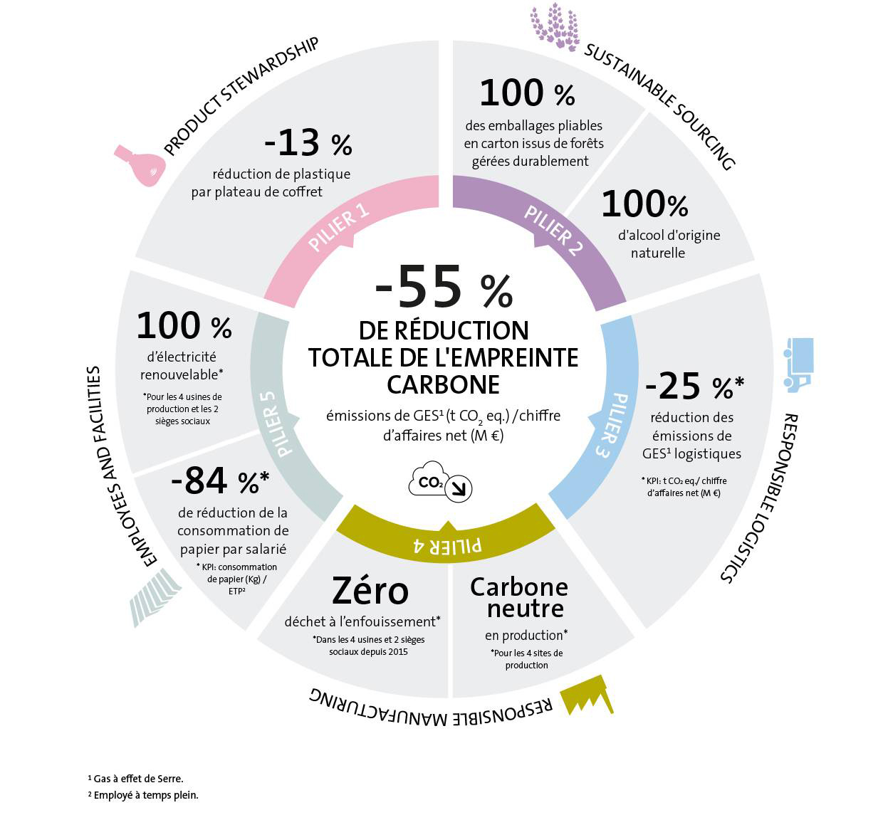 Sustainability At Puig Infographic 02