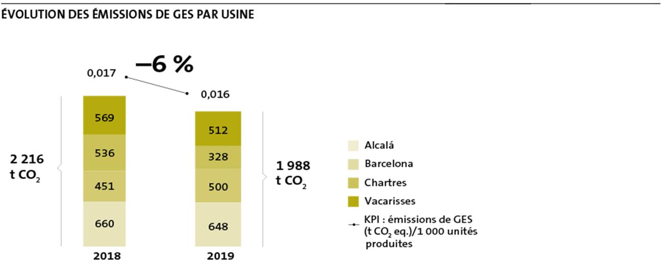 GHG Emissions per plant