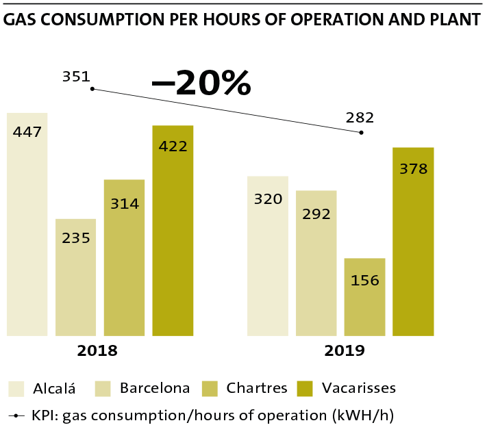 GAS Consumption per hours of operation and plant