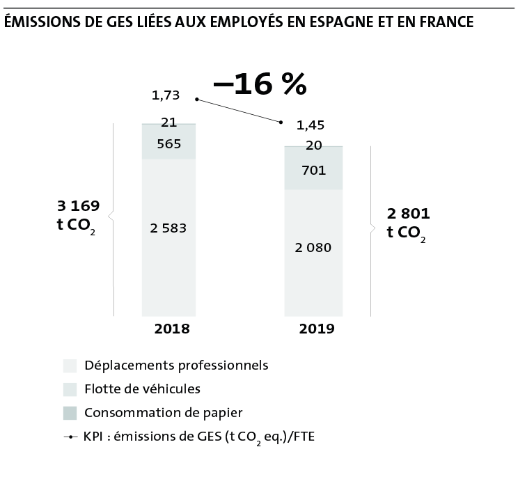 GHG Emissions associated with employees in Spain and France