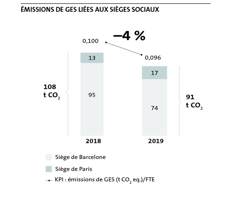 GHG Emissions associated with central headquarters
